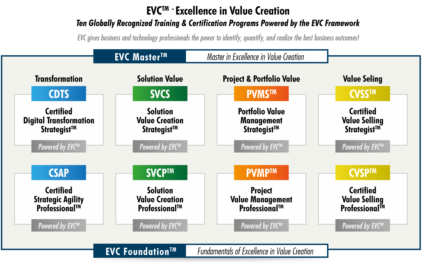 EVC training and certification programs