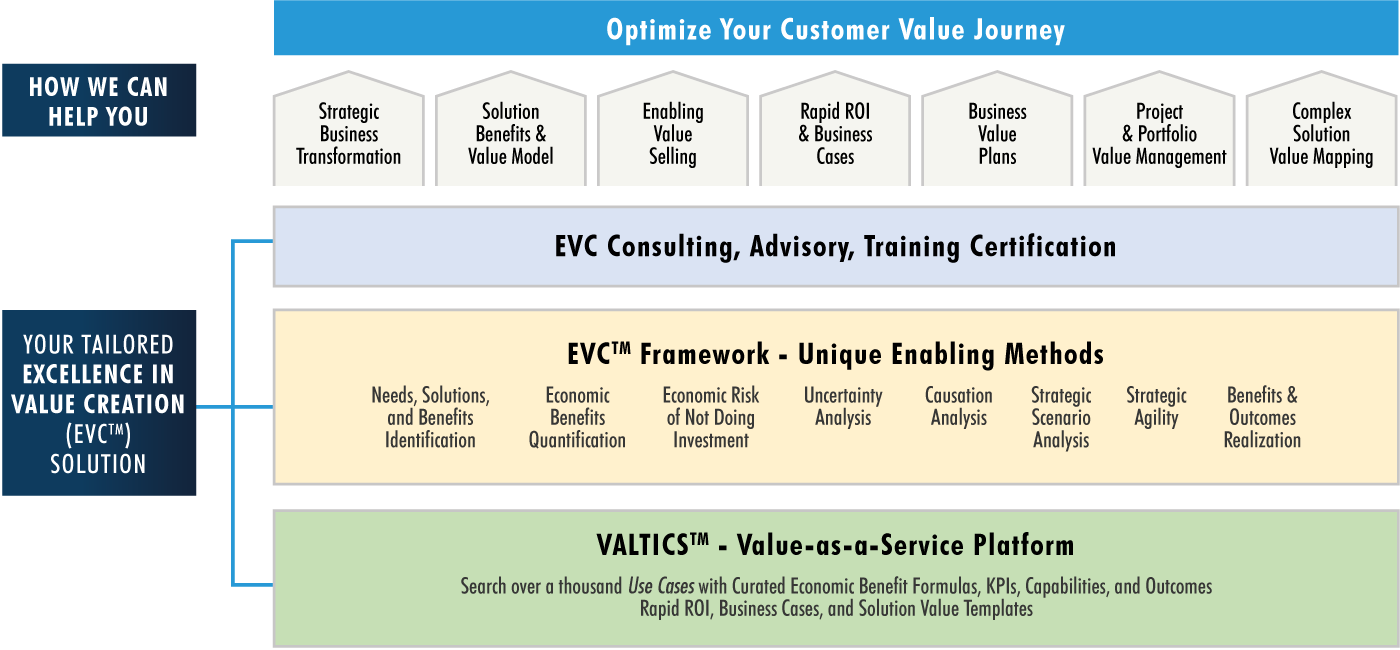 Optimize Your Customer Value Journey