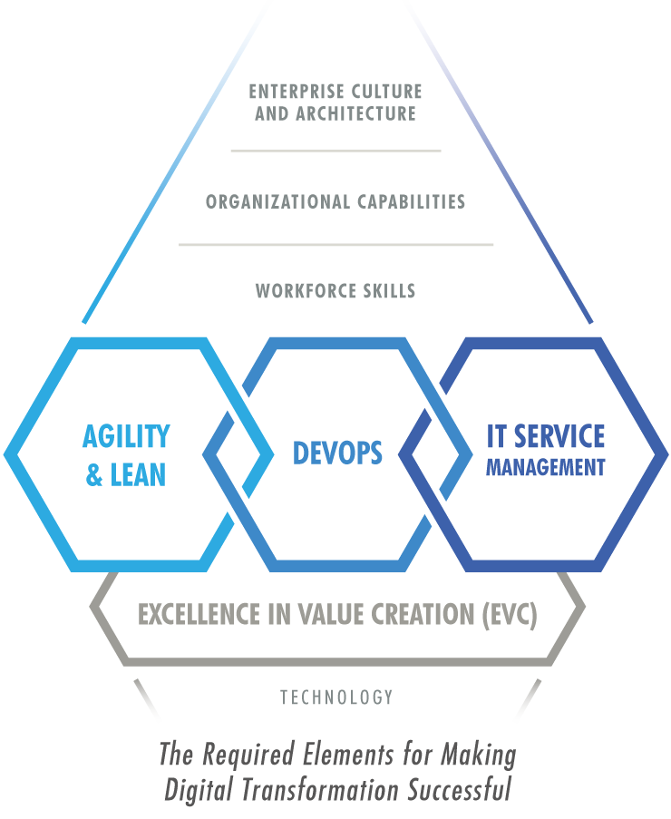 The Required Elements for Making Digital Transformation Successful