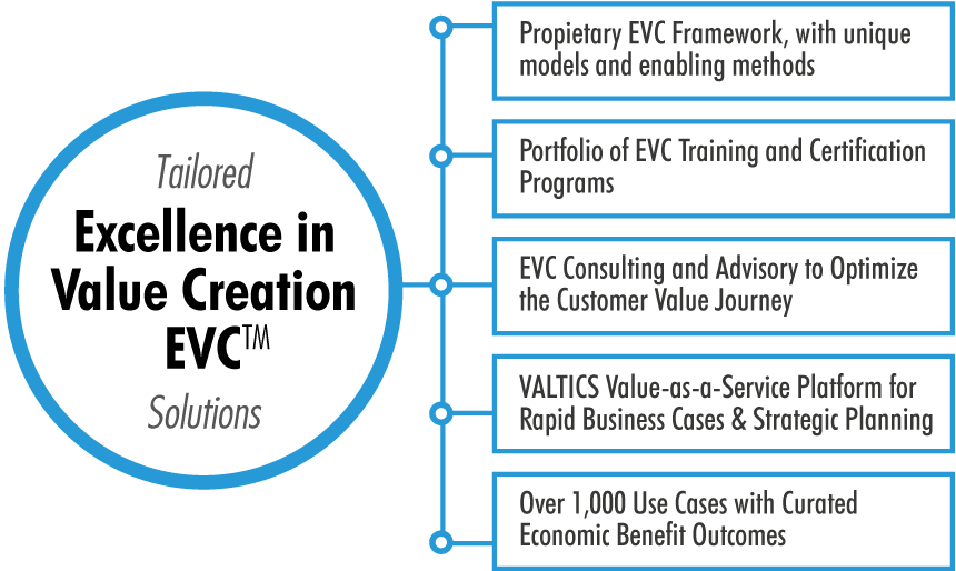 Tailored Excellence in Value Creation Solutions